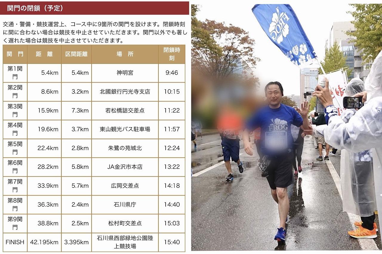 金沢マラソン関門時間